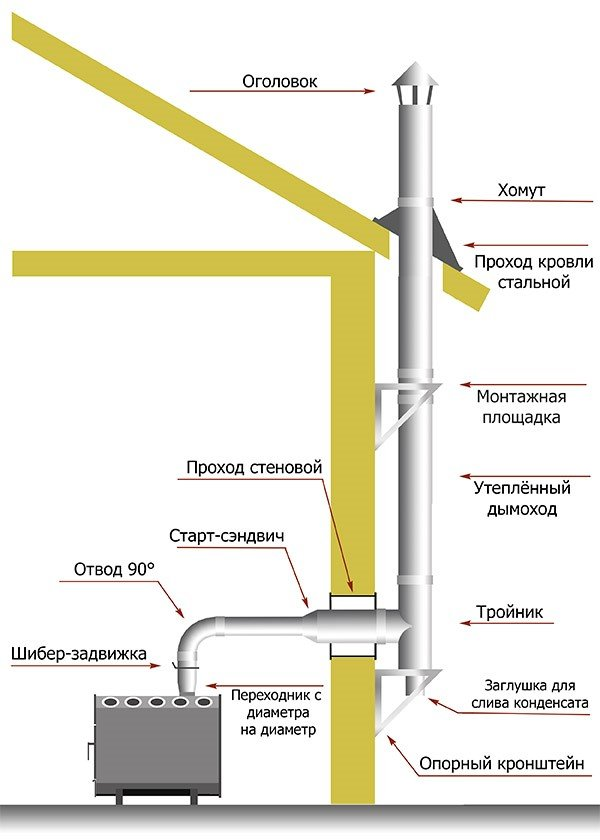 Как сделать трубу дымохода правильно