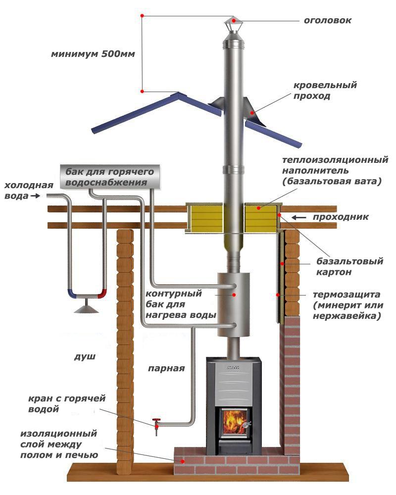 Фирмы по монтажу дымоходов и вентиляции инструкция по монтажу облицовки каминов