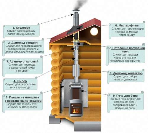 Монтаж дымоходов и вентиляции